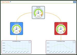 Packet Power EMX flexible dashboard creation