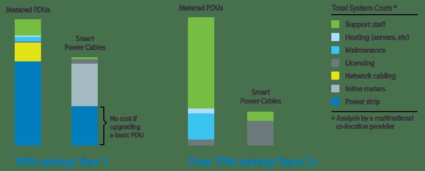 Smart Power Cable savings