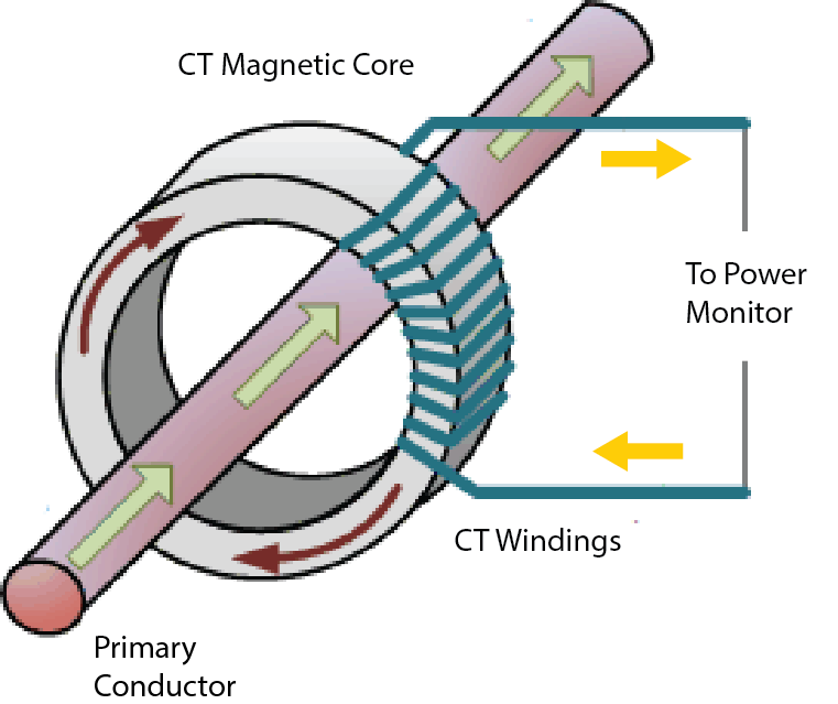 split core solid core and why you should care rh packetpower com Primary Metering Diagrams CT Meter Wiring Diagram
