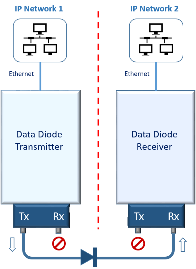 Data Diode