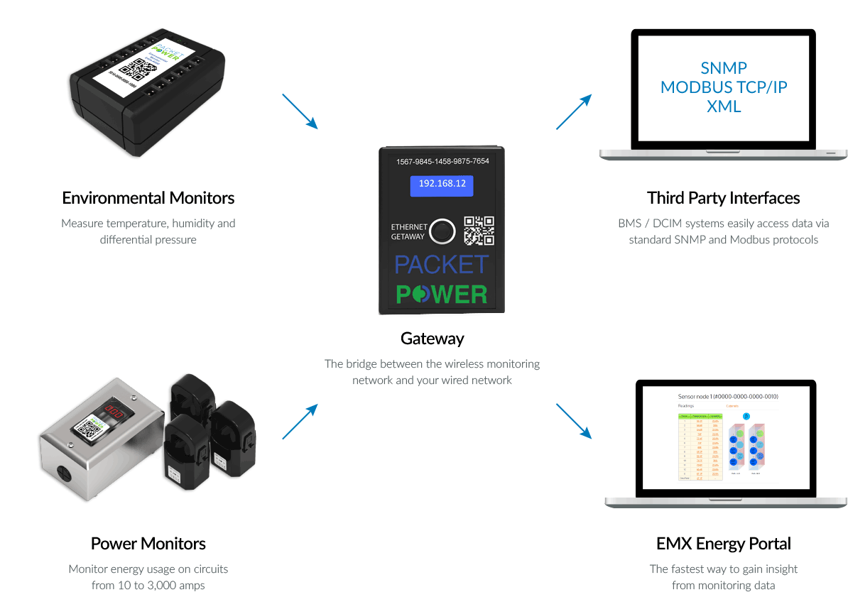 Complete wireless monitoring solution