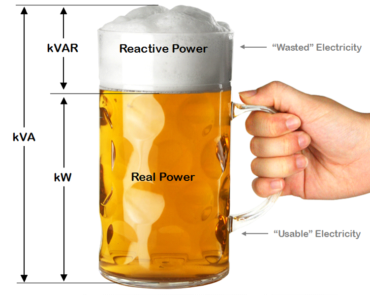 Power factor explained using a mug of beer