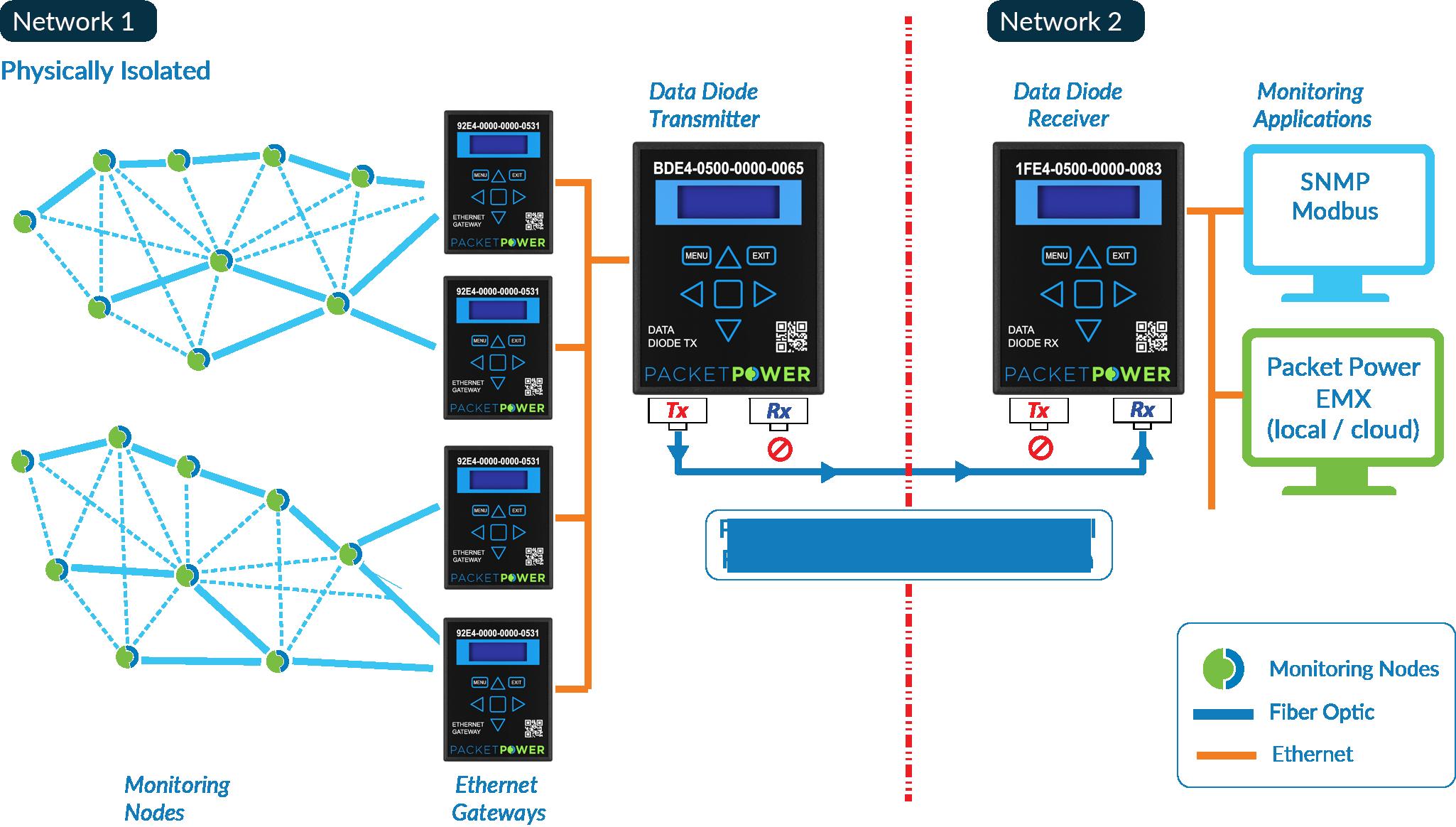 Packet Power Data Diode full network