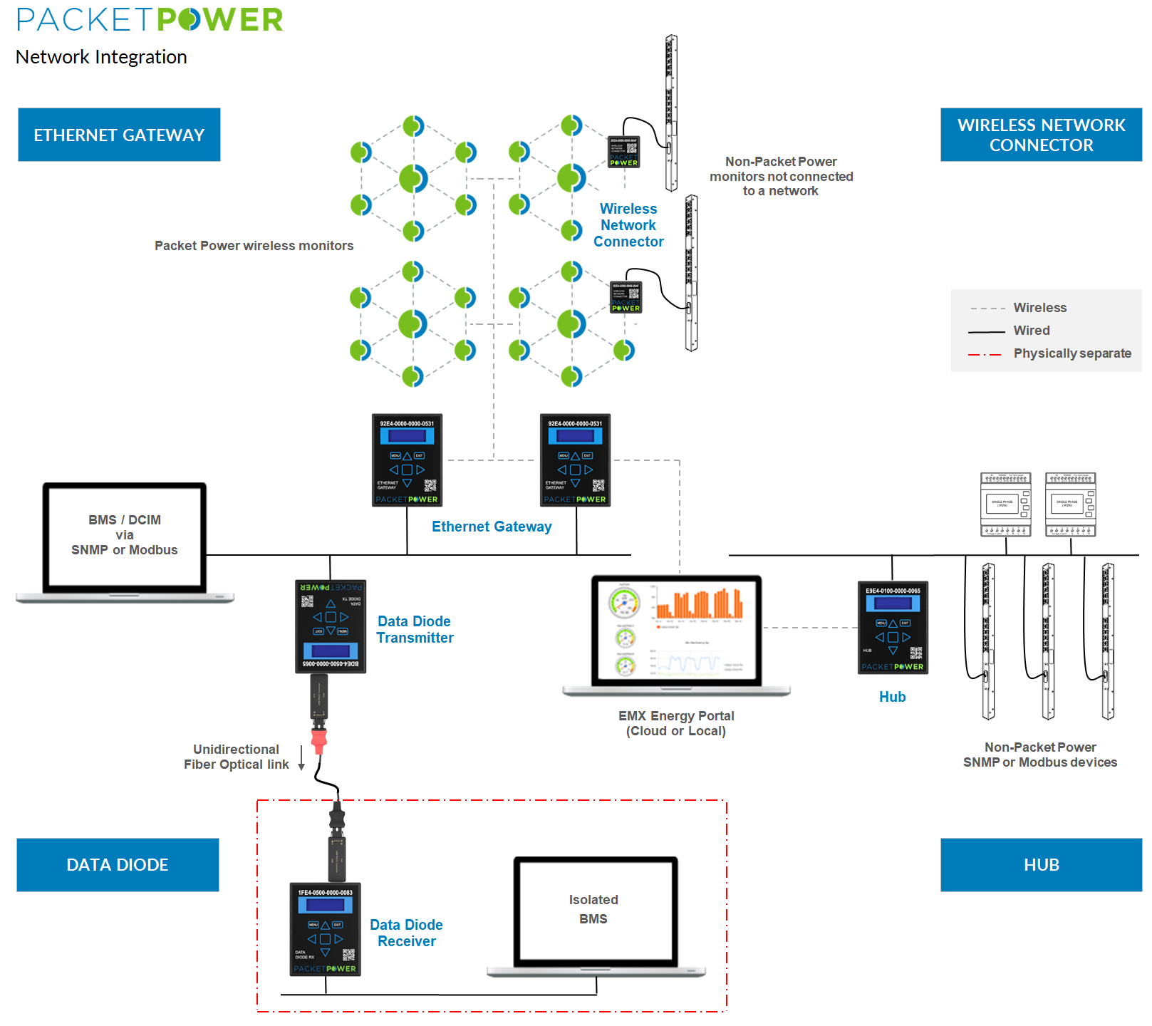 Packet Power Network Integration overview