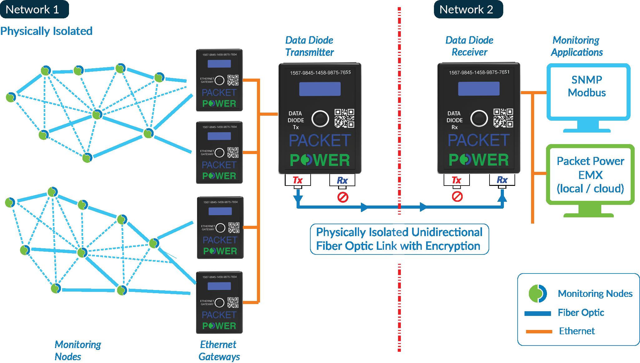 Data Diode schematic